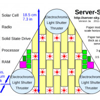 server-sat